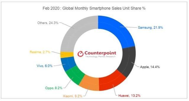 The ranking of global smartphone sales in 2020 is fresh ...
